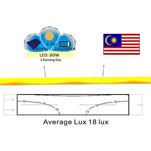 Malaysia solar demo