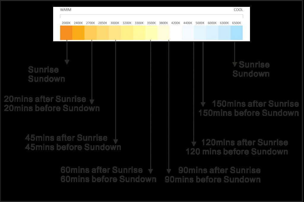 color temperature according to sun time